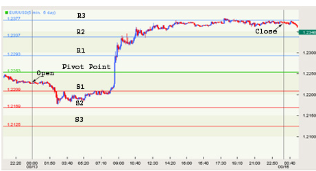 pivot point trading system