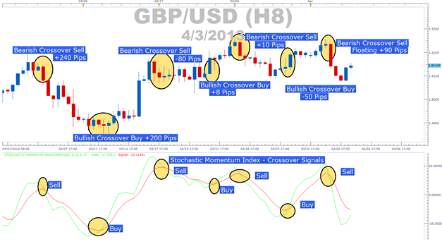 Forex trading strategy 5 stochastic lines crossover opinie