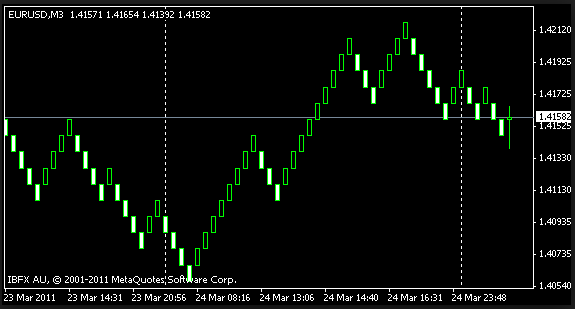 Forex tick data free download