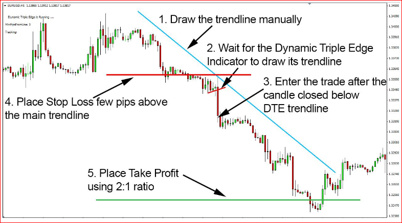 Forex Gemini Code Dynamic Triple Edge Short Entry Rules