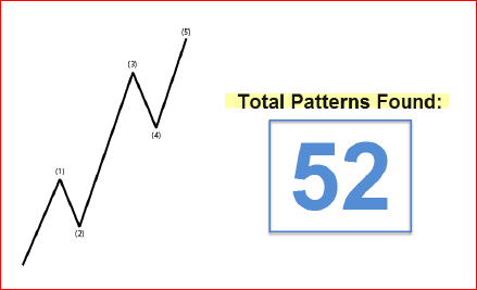 Dark Numbers Patterns Elliot Wave DNA