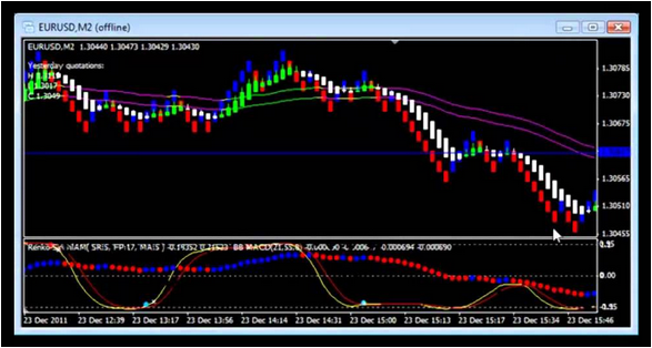 Forex Indicators - Best Site with Free Indicators and Systems