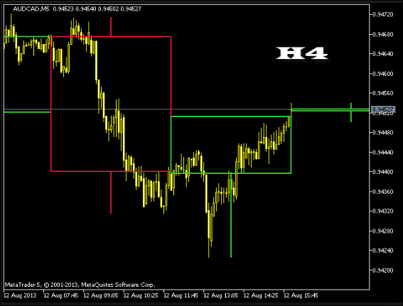 MTF Bar Indicator For MT4 Free Download